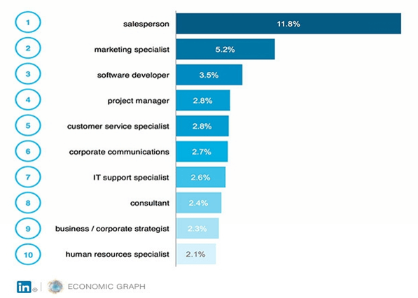 LinkedIn analysed the percentage of tech jobs